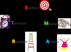 SMARTE-Ziele