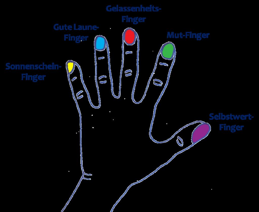 Die Magie unserer Finger